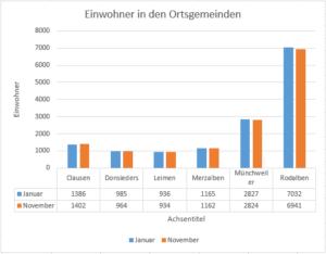 einwohner-bis-november-2016